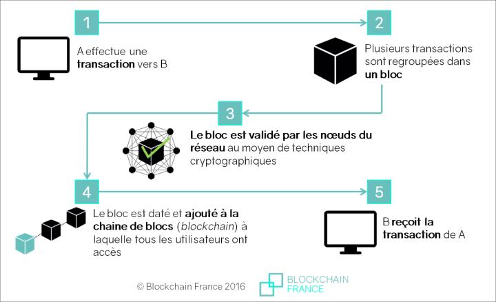 fonctionnement-blockchain1